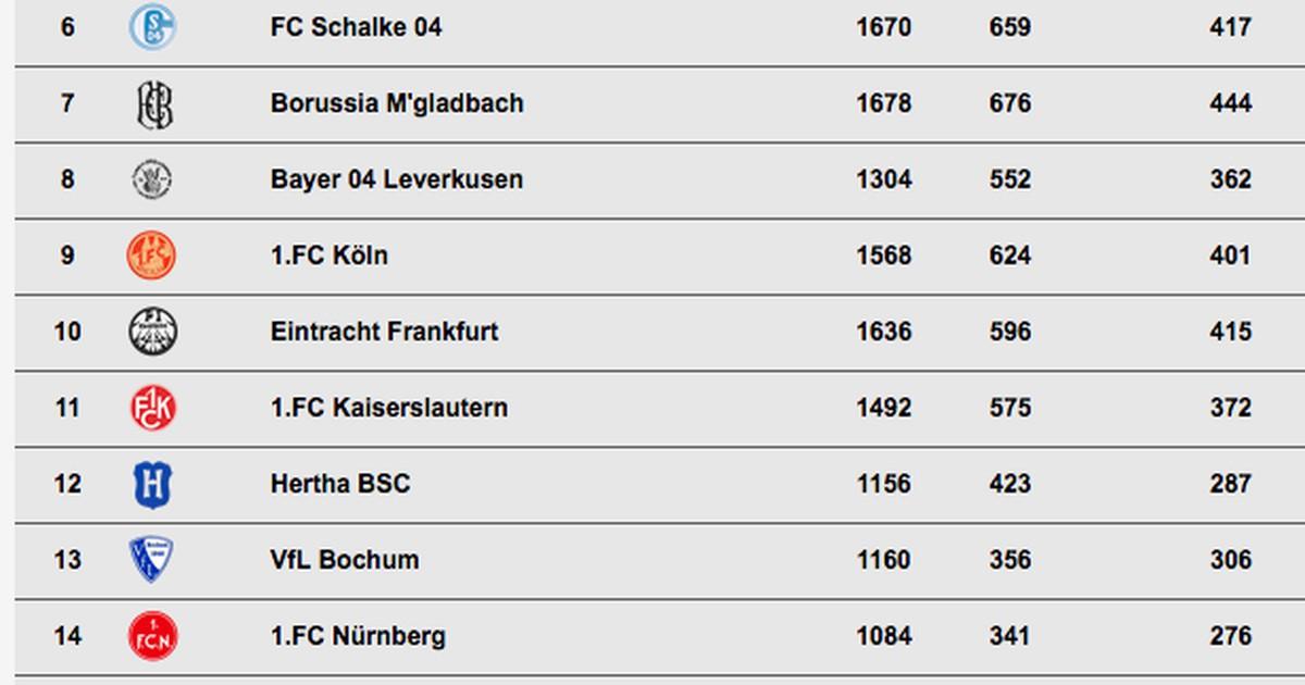 Zeig Mir Die Tabelle Der Ersten Bundesliga