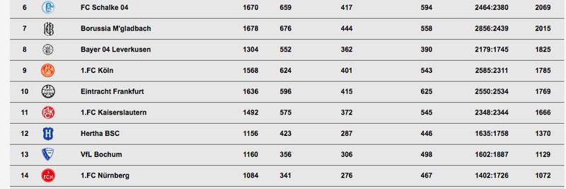 Die ewige Tabelle der Bundesliga
